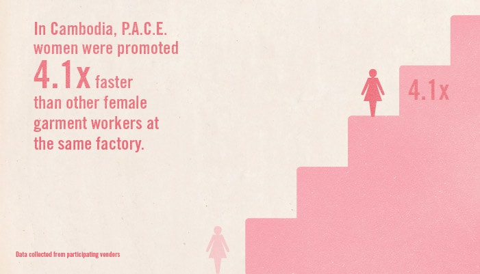 In Cambodia, P.A.C.E. women were promoted 4.1 x faster than other garment workers at the same factory