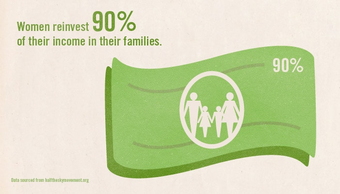 Women reinvest 90% of their income in their families.