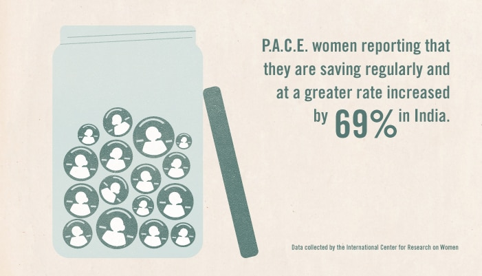 P.A.C.E. women reporting that they are saving regularly and at a greater rate increased by 69% in India.