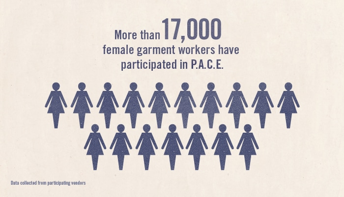 More than 17,000 female garment workers have participated in P.A.C.E.